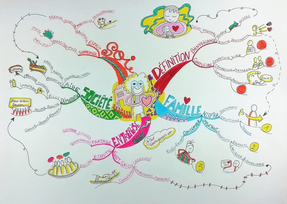 Carte Mentale Mind Map Sophie le Penher Bienveillance Championnat de France Mind Mapping 2020